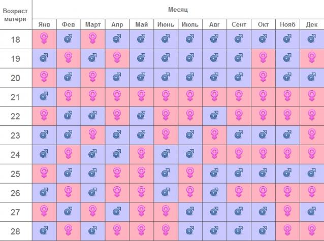 Календарь определения беременности
